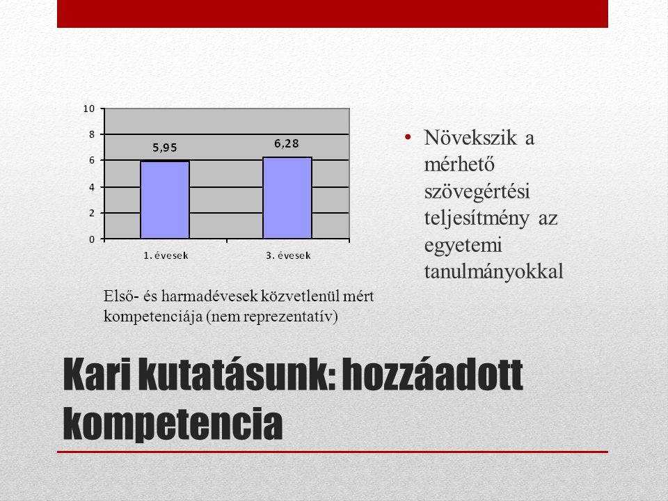 Kari kutatásunk: hozzáadott kompetencia Első- és harmadévesek közvetlenül mért kompetenciája (nem reprezentatív) • Növekszik a mérhető szövegértési te