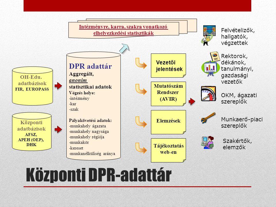 Központi DPR-adattár DPR adattár Aggregált, anonim statisztikai adatok Végzés helye: -intézmény -kar -szak Pályakövetési adatok: -munkahely ágazata -m