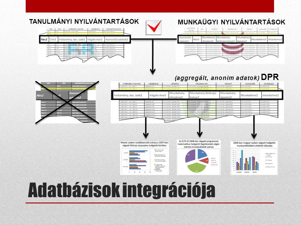 Adatbázisok integrációja TANULMÁNYI NYILVÁNTARTÁSOK (aggregált, anonim adatok) DPR MUNKAÜGYI NYILVÁNTARTÁSOK