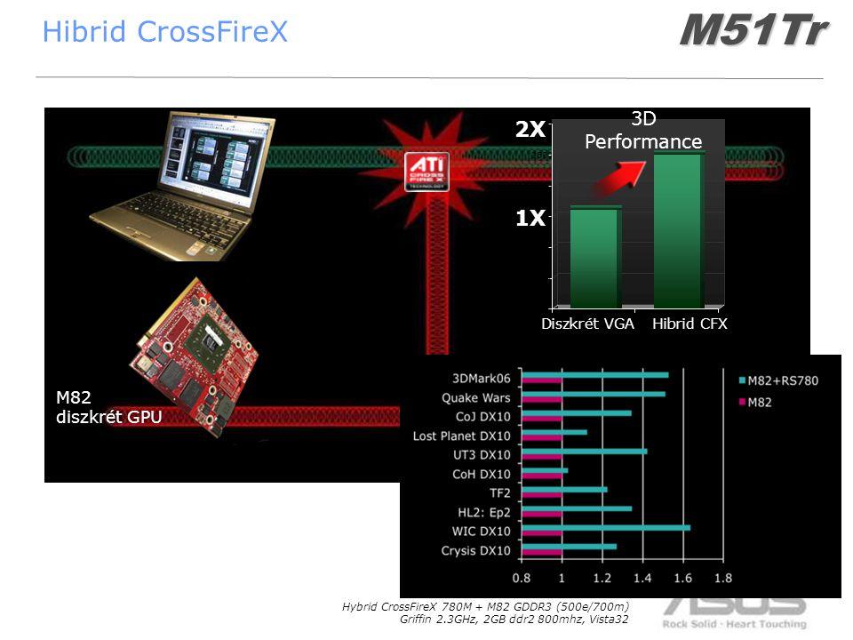 28 Hibrid CrossFireX 1X1X 2X2X Hybrid CF Advantage 0 500 1000 1500 2000 2500 3000 Diszkrét VGAHibrid CFX 1X 2X RS780 IGP Chipset M82 diszkrét GPU Hybrid CrossFireX 780M + M82 GDDR3 (500e/700m) Griffin 2.3GHz, 2GB ddr2 800mhz, Vista32 3D PerformanceM51Tr
