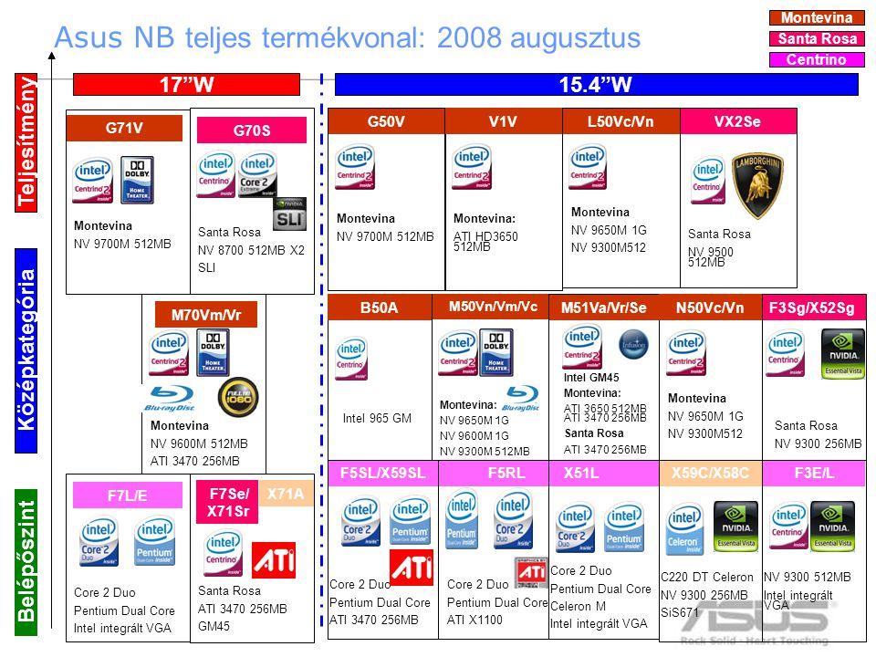 3 G71V F3E/LX59C/X58C F5RL M51Va/Vr/Se X51L Belépőszint Teljesítmény Középkategória 17 W 15.4 W G70S Santa Rosa NV 8700 512MB X2 SLI M70Vm/Vr Montevina NV 9600M 512MB ATI 3470 256MB M50Vn/Vm/Vc Core 2 Duo Pentium Dual Core ATI 3470 256MB F5SL/X59SL F7L/E Core 2 Duo Pentium Dual Core Intel integrált VGA Intel GM45 Montevina: ATI 3650 512MB ATI 3470 256MB Santa Rosa ATI 3470 256MB F7Se/ X71Sr Santa Rosa ATI 3470 256MB GM45 Core 2 Duo Pentium Dual Core ATI X1100 C220 DT Celeron NV 9300 256MB SiS671 Core 2 Duo Pentium Dual Core Celeron M Intel integrált VGA Montevina NV 9700M 512MB VX2Se Santa Rosa NV 9500 512MB Centrino Santa Rosa Montevina Asus NB teljes termékvonal: 2008 augusztus Montevina NV 9700M 512MB G50V F3Sg/X52Sg Santa Rosa NV 9300 256MB Intel 965 GM Montevina: ATI HD3650 512MB V1V X71A L50Vc/Vn Montevina NV 9650M 1G NV 9300M512 N50Vc/Vn Montevina NV 9650M 1G NV 9300M512 Montevina: NV 9650M 1G NV 9600M 1G NV 9300M 512MB NV 9300 512MB Intel integrált VGA B50A