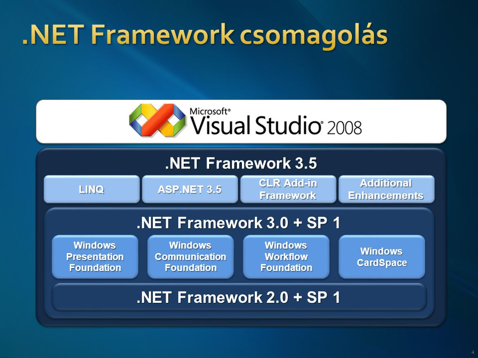 4.NET Framework 3.5.NET Framework SP 1.NET Framework SP 1 LINQLINQ ASP.NET 3.5 CLR Add-in Framework Framework Additional Enhancements Windows Presentation Foundation Windows Communication Foundation Windows Workflow Foundation Windows CardSpace