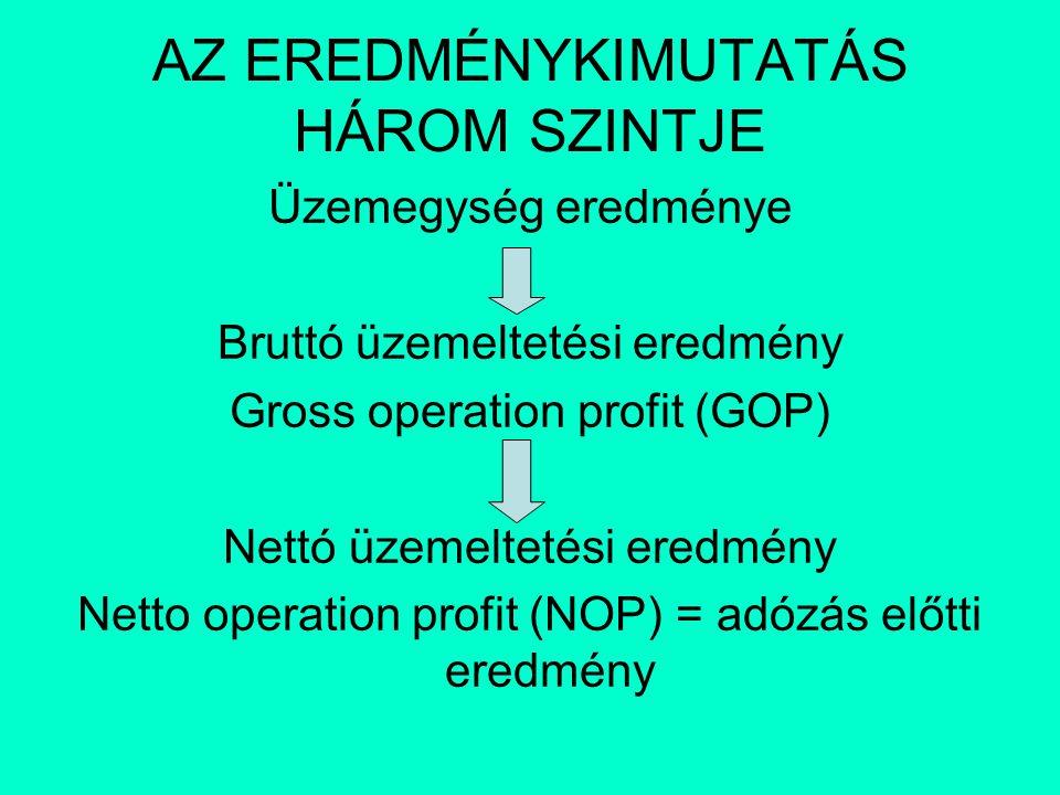 AZ EREDMÉNYKIMUTATÁS HÁROM SZINTJE Üzemegység eredménye Bruttó üzemeltetési eredmény Gross operation profit (GOP) Nettó üzemeltetési eredmény Netto operation profit (NOP) = adózás előtti eredmény