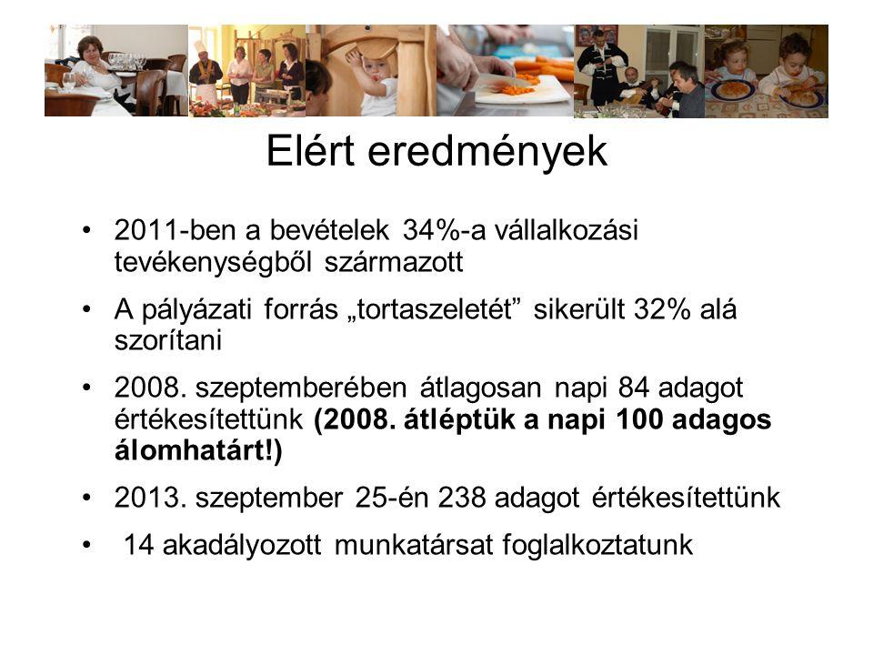 """Elért eredmények •2011-ben a bevételek 34%-a vállalkozási tevékenységből származott •A pályázati forrás """"tortaszeletét sikerült 32% alá szorítani •2008."""