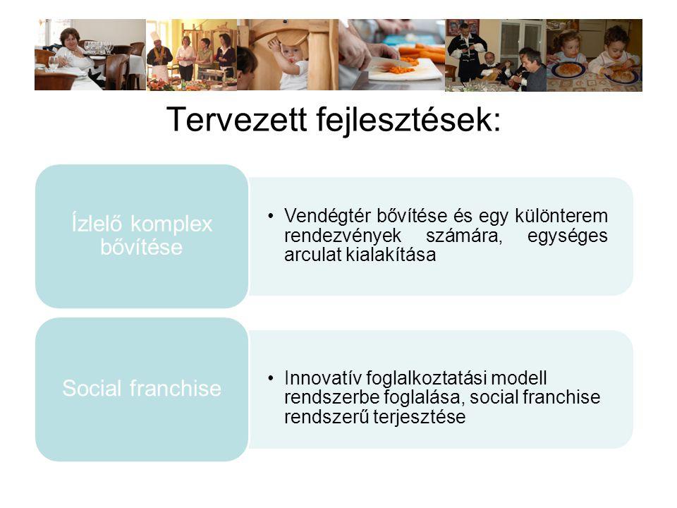 Tervezett fejlesztések: •Vendégtér bővítése és egy különterem rendezvények számára, egységes arculat kialakítása Ízlelő komplex bővítése •Innovatív foglalkoztatási modell rendszerbe foglalása, social franchise rendszerű terjesztése Social franchise