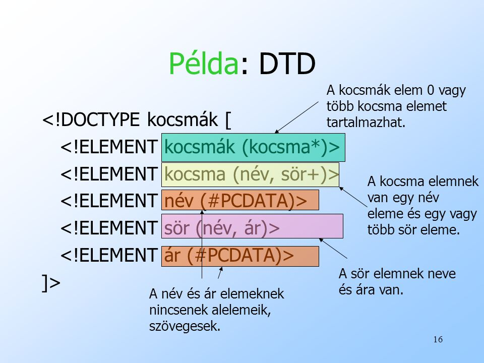 16 Példa: DTD <!DOCTYPE kocsmák [ ]> A kocsmák elem 0 vagy több kocsma elemet tartalmazhat.