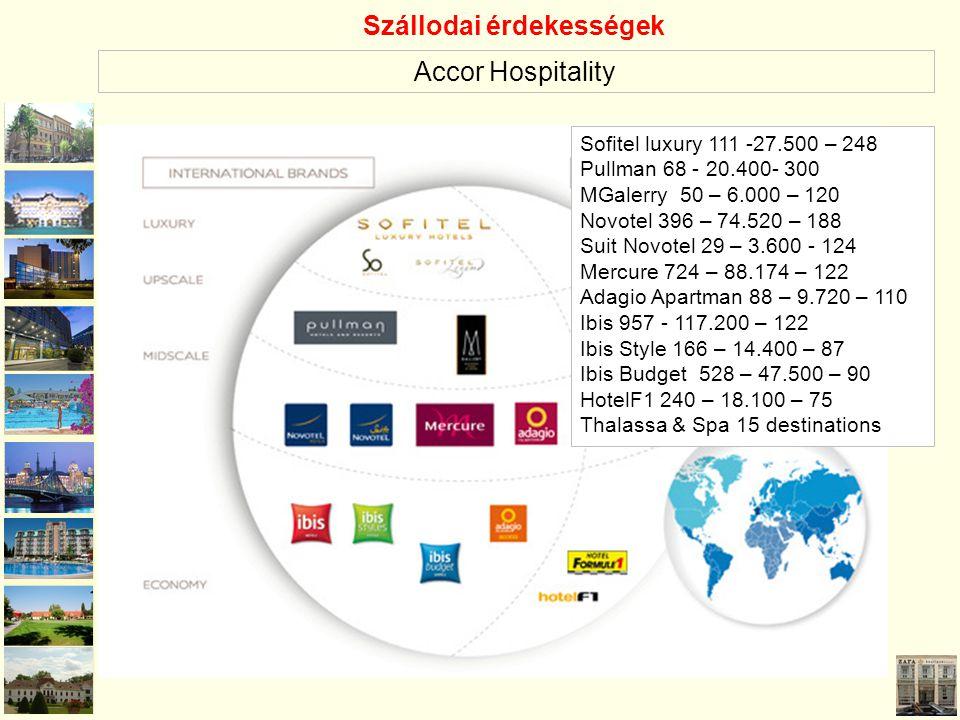 Sofitel luxury 111 -27.500 – 248 Pullman 68 - 20.400- 300 MGalerry 50 – 6.000 – 120 Novotel 396 – 74.520 – 188 Suit Novotel 29 – 3.600 - 124 Mercure 7