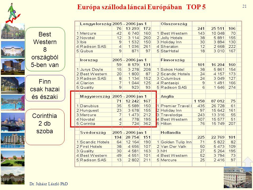 Európa szálloda láncai Európában TOP 5 Best Western 8 országból 5-ben van Finn csak hazai és északi Corinthia 2 db szoba Dr. Juhász László PhD 21
