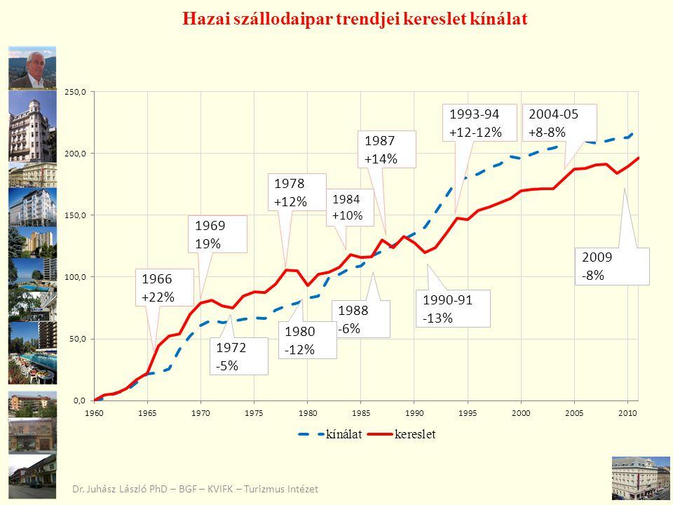 Hazai szállodaipar trendjei kereslet kínálat Dr. Juhász László PhD – BGF – KVIFK – Turizmus Intézet 1966 +22% 1969 19% 1978 +12% 1987 +14% 1993-94 +12