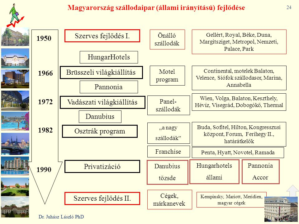 1950 Szerves fejlődés I. 1966 1972 1990 Brüsszeli világkiállítás Vadászati világkiállítás Osztrák program Privatizáció Szerves fejlődés II. Önálló szá