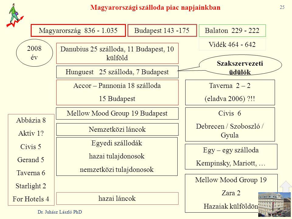 Magyarországi szálloda piac napjainkban Danubius 25 szálloda, 11 Budapest, 10 külföld Accor – Pannonia 18 szálloda 15 Budapest Taverna 2 – 2 (eladva 2006) ?!.