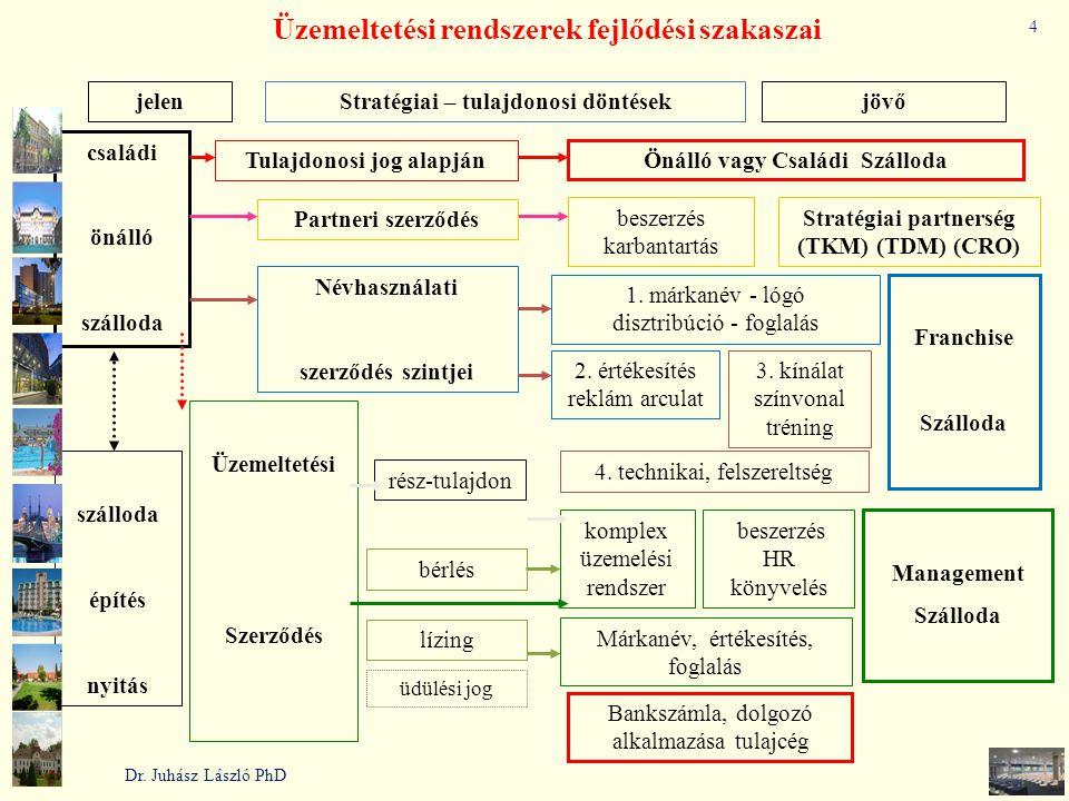 lízing bérlés Névhasználati szerződés szintjei Üzemeltetési Szerződés Tulajdonosi jog alapján üdülési jog Üzemeltetési rendszerek fejlődési szakaszai