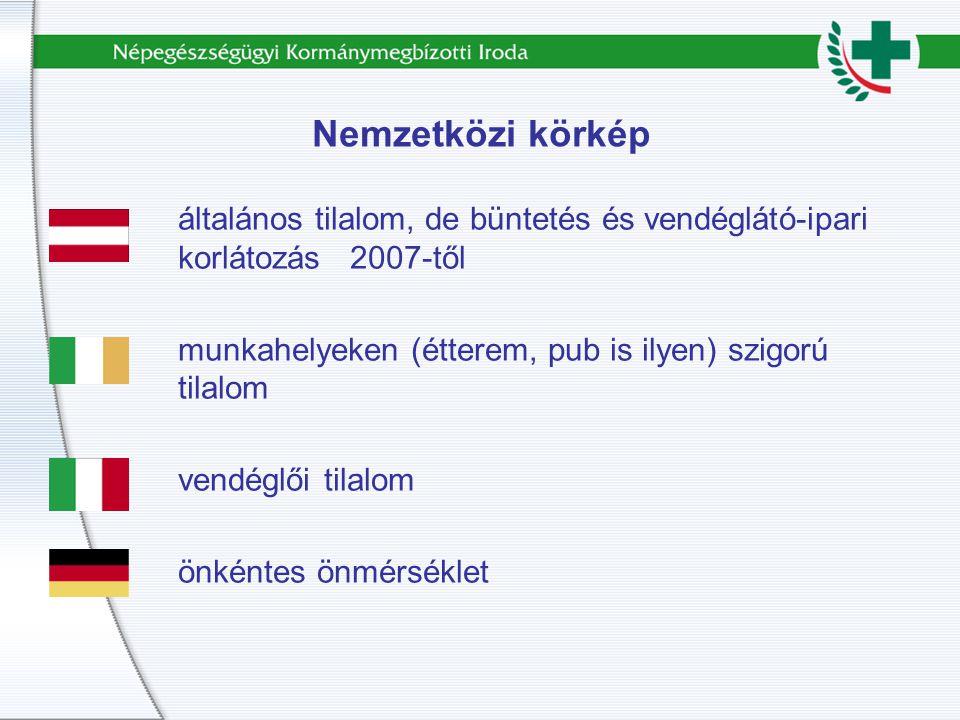 Nemzetközi körkép általános tilalom, de büntetés és vendéglátó-ipari korlátozás 2007-től munkahelyeken (étterem, pub is ilyen) szigorú tilalom vendéglői tilalom önkéntes önmérséklet