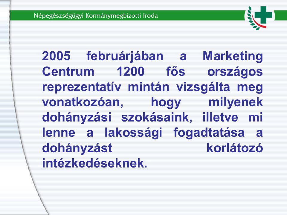 2005 februárjában a Marketing Centrum 1200 fős országos reprezentatív mintán vizsgálta meg vonatkozóan, hogy milyenek dohányzási szokásaink, illetve mi lenne a lakossági fogadtatása a dohányzást korlátozó intézkedéseknek.