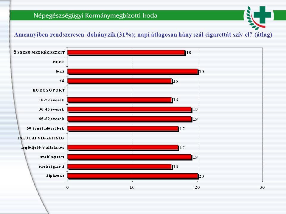 Amennyiben rendszeresen dohányzik (31%); napi átlagosan hány szál cigarettát szív el (átlag)