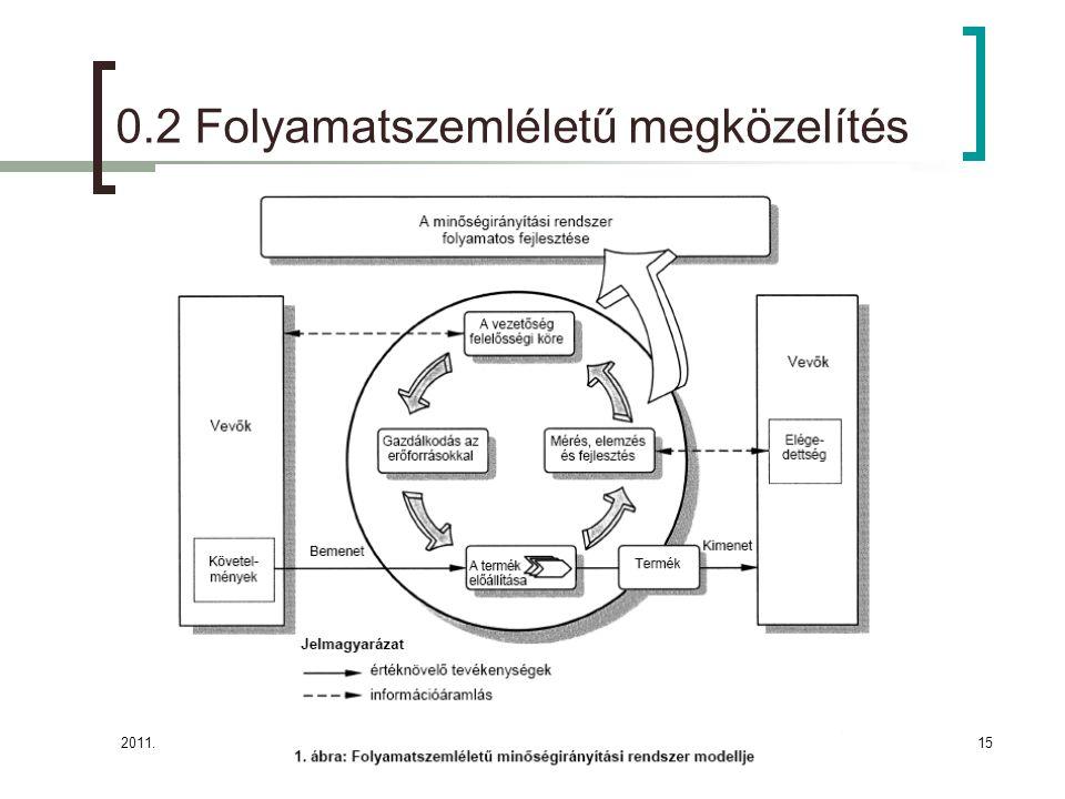 2011.09.15.15 0.2 Folyamatszemléletű megközelítés