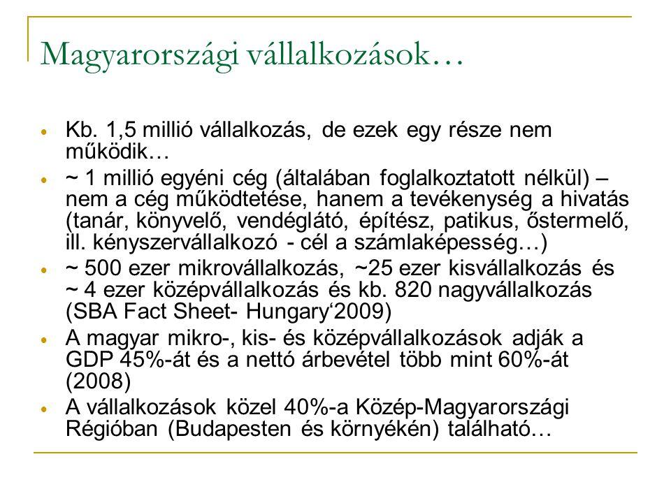 Magyarországi vállalkozások… • Kb. 1,5 millió vállalkozás, de ezek egy része nem működik… • ~ 1 millió egyéni cég (általában foglalkoztatott nélkül) –