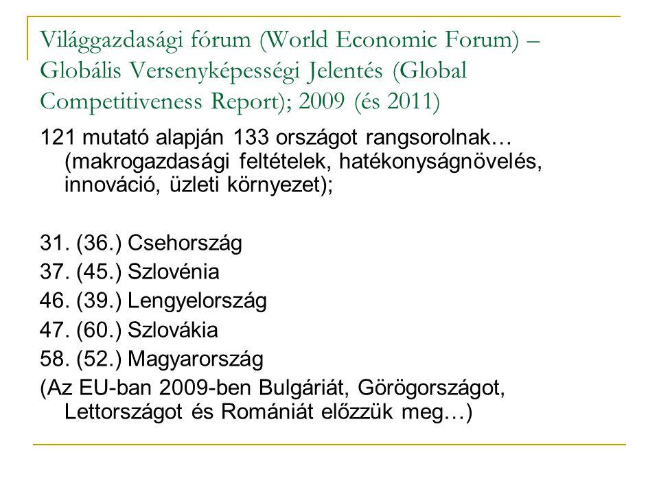 Világgazdasági fórum (World Economic Forum) – Globális Versenyképességi Jelentés (Global Competitiveness Report); 2009 (és 2011) 121 mutató alapján 13