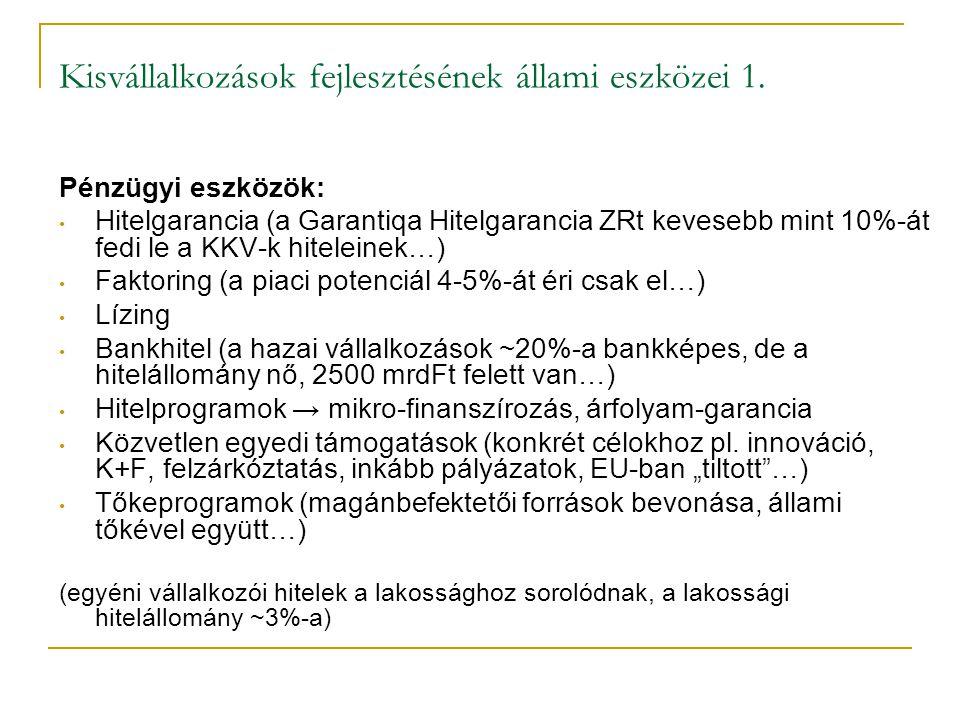 Kisvállalkozások fejlesztésének állami eszközei 1. Pénzügyi eszközök: • Hitelgarancia (a Garantiqa Hitelgarancia ZRt kevesebb mint 10%-át fedi le a KK