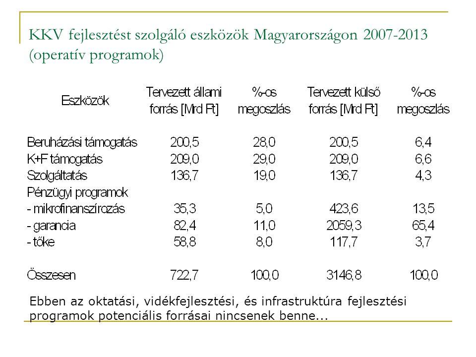 KKV fejlesztést szolgáló eszközök Magyarországon 2007-2013 (operatív programok) Ebben az oktatási, vidékfejlesztési, és infrastruktúra fejlesztési pro