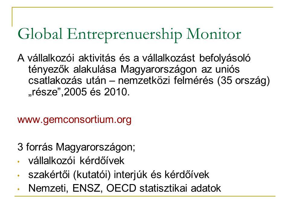 Global Entreprenuership Monitor A vállalkozói aktivitás és a vállalkozást befolyásoló tényezők alakulása Magyarországon az uniós csatlakozás után – ne