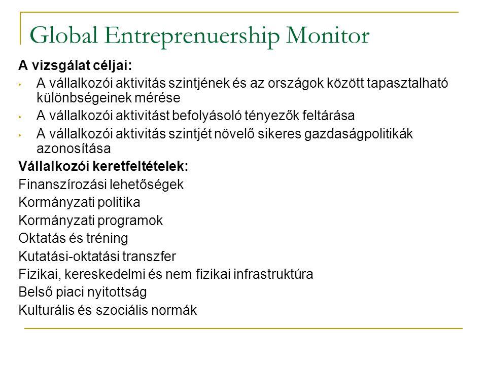 Global Entreprenuership Monitor A vizsgálat céljai: • A vállalkozói aktivitás szintjének és az országok között tapasztalható különbségeinek mérése • A