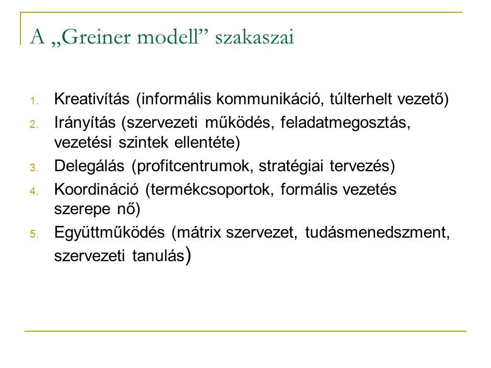 """A """"Greiner modell"""" szakaszai 1. Kreativítás (informális kommunikáció, túlterhelt vezető) 2. Irányítás (szervezeti működés, feladatmegosztás, vezetési"""