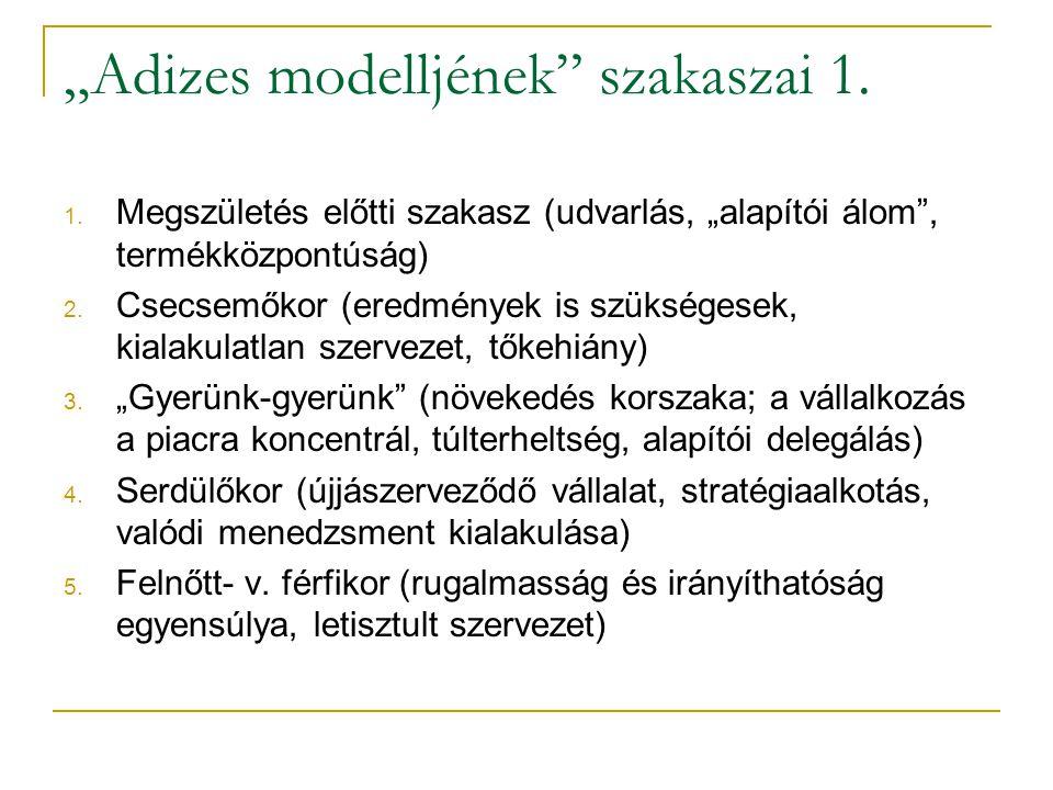 """""""Adizes modelljének"""" szakaszai 1. 1. Megszületés előtti szakasz (udvarlás, """"alapítói álom"""", termékközpontúság) 2. Csecsemőkor (eredmények is szükséges"""