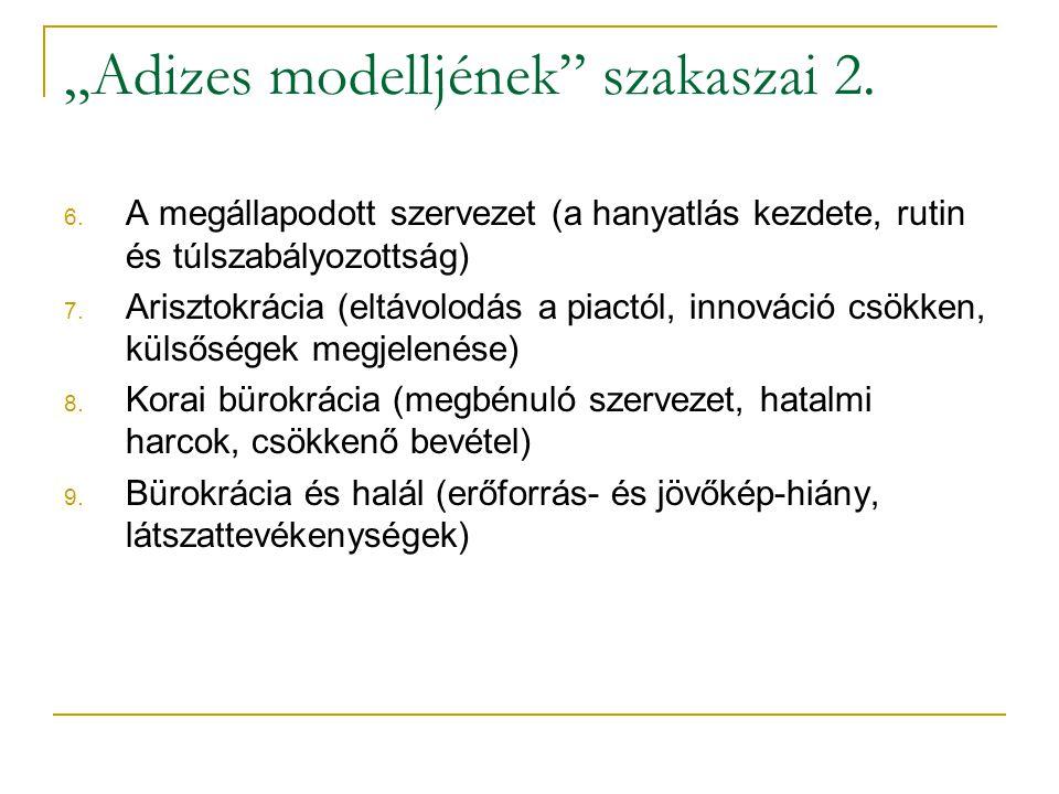 """""""Adizes modelljének"""" szakaszai 2. 6. A megállapodott szervezet (a hanyatlás kezdete, rutin és túlszabályozottság) 7. Arisztokrácia (eltávolodás a piac"""