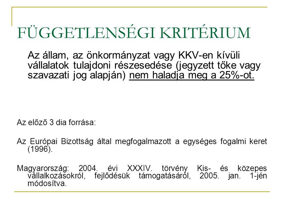 A kis- és közepes vállalkozások versenyképességi modellje (Szerb-Ulbert, 2009.)