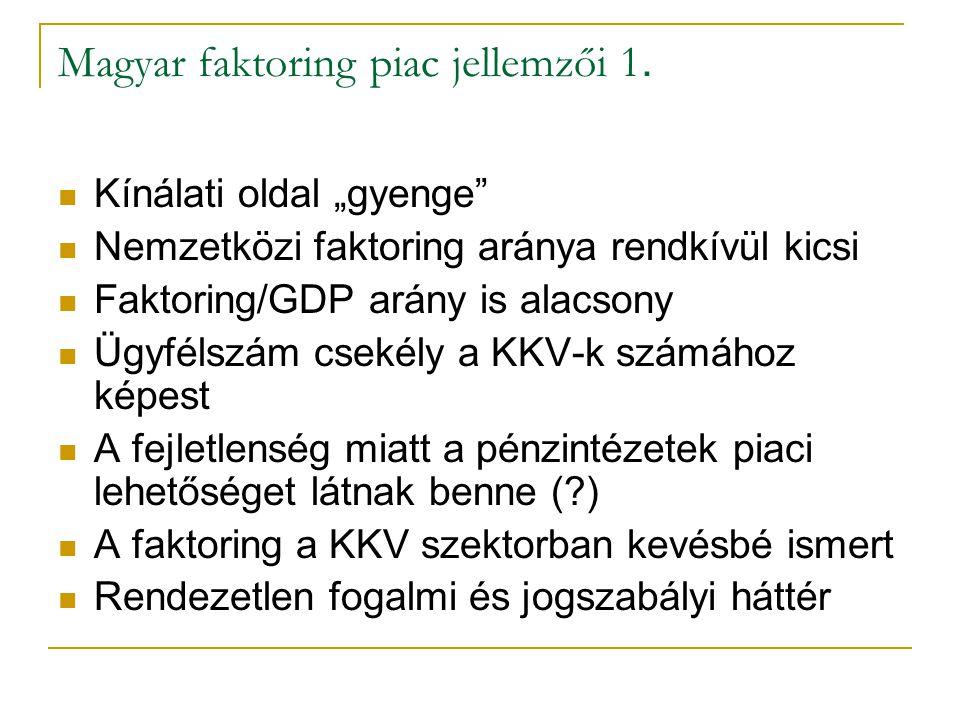 """Magyar faktoring piac jellemzői 1.  Kínálati oldal """"gyenge""""  Nemzetközi faktoring aránya rendkívül kicsi  Faktoring/GDP arány is alacsony  Ügyféls"""