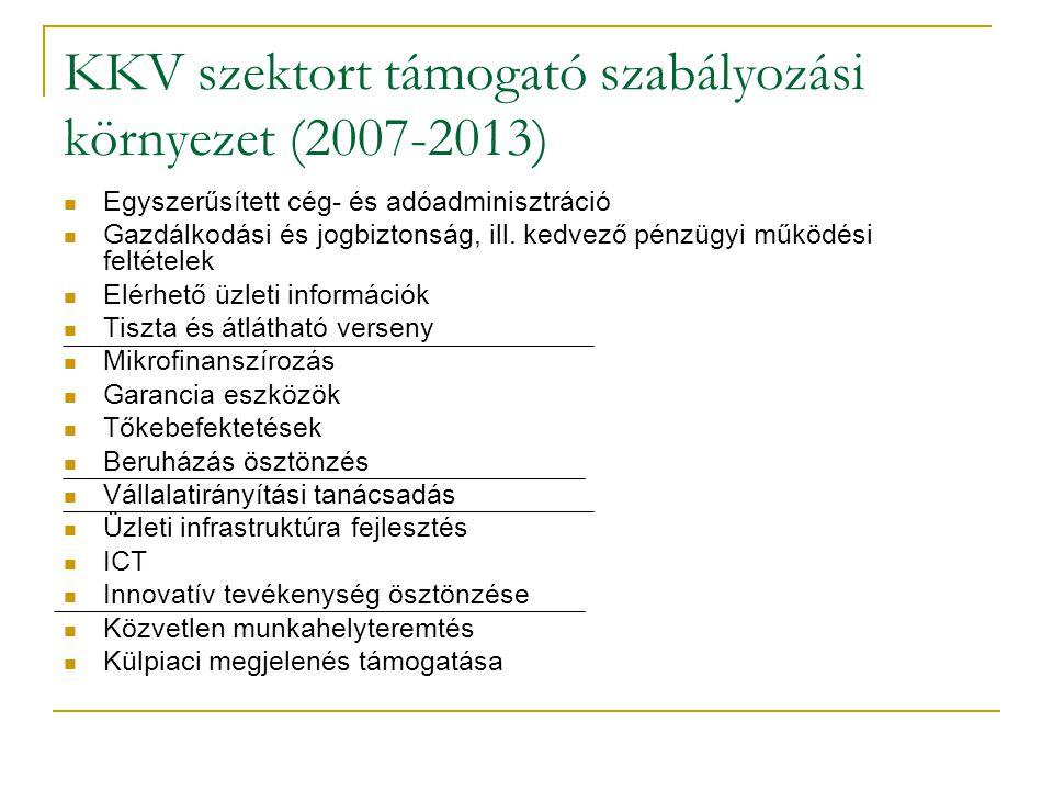 KKV szektort támogató szabályozási környezet (2007-2013)  Egyszerűsített cég- és adóadminisztráció  Gazdálkodási és jogbiztonság, ill. kedvező pénzü