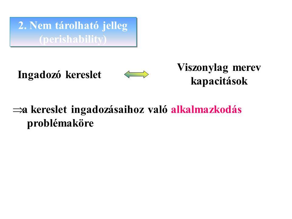  a kereslet ingadozásaihoz való alkalmazkodás problémaköre 2. Nem tárolható jelleg (perishability) 2. Nem tárolható jelleg (perishability) Ingadozó k