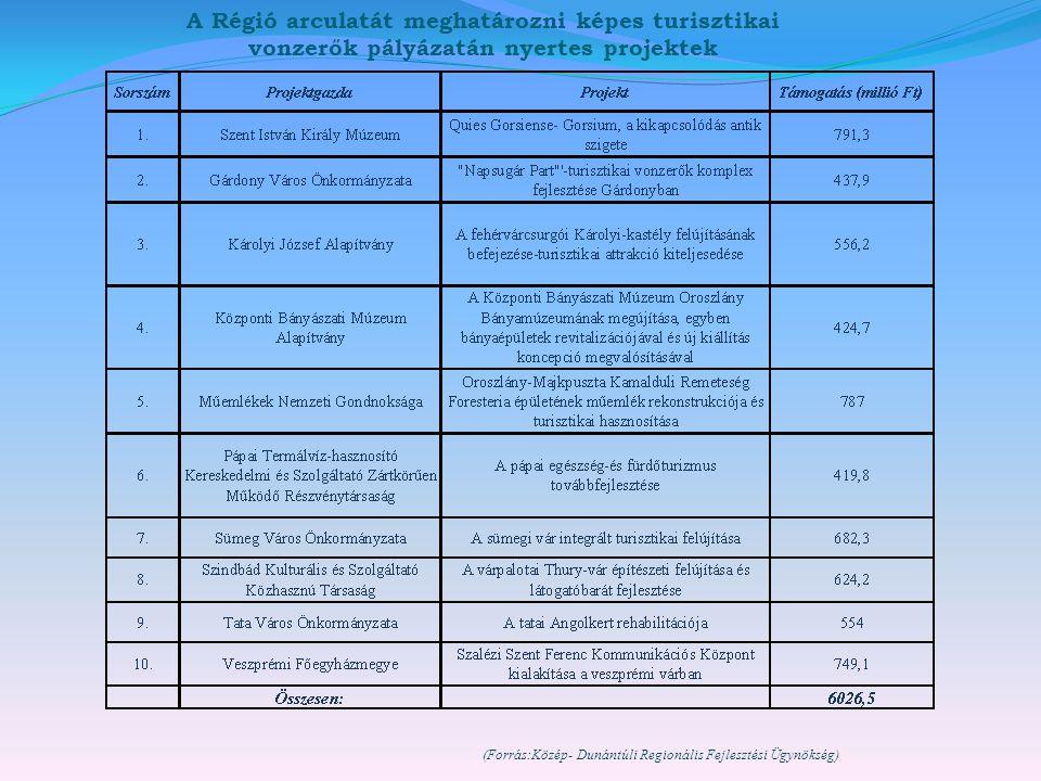 A Régió arculatát meghatározni képes turisztikai vonzerők pályázatán nyertes projektek (Forrás:Közép- Dunántúli Regionális Fejlesztési Ügynökség)