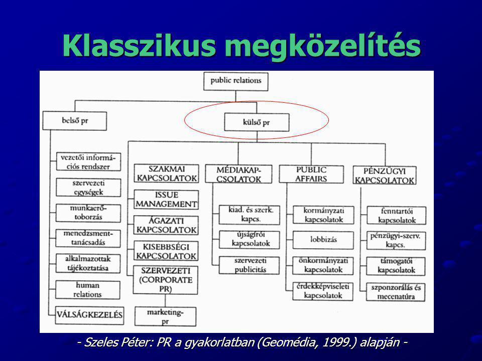 Klasszikus megközelítés - Szeles Péter: PR a gyakorlatban (Geomédia, 1999.) alapján -