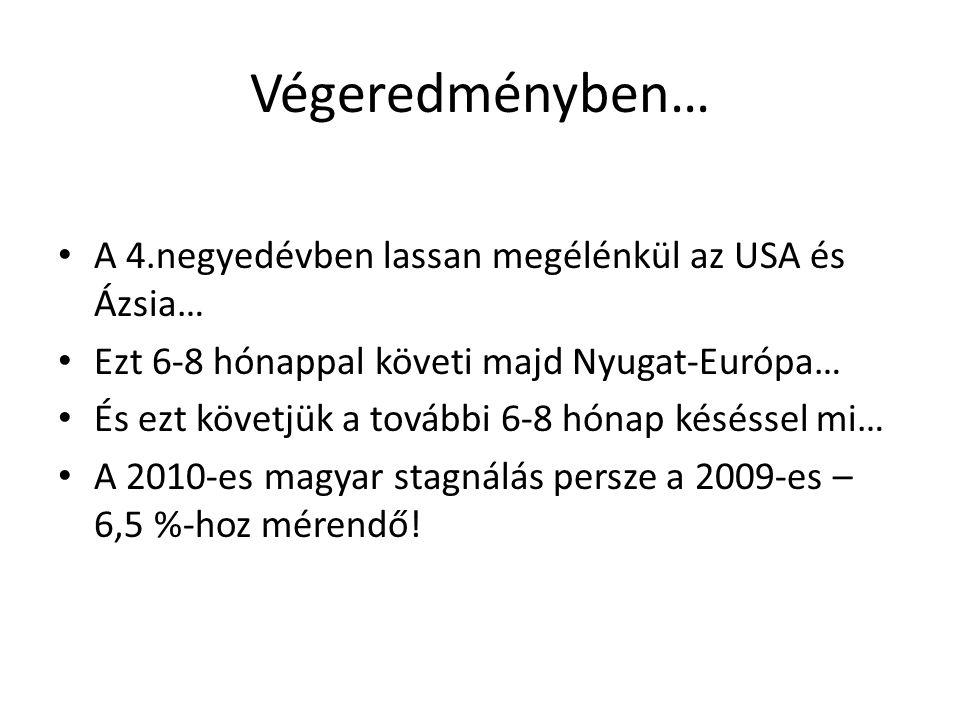 Végeredményben… • A 4.negyedévben lassan megélénkül az USA és Ázsia… • Ezt 6-8 hónappal követi majd Nyugat-Európa… • És ezt követjük a további 6-8 hónap késéssel mi… • A 2010-es magyar stagnálás persze a 2009-es – 6,5 %-hoz mérendő!