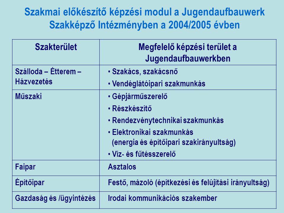 Szakmai előkészítő képzési modul a Jugendaufbauwerk Szakképző Intézményben a 2004/2005 évben SzakterületMegfelelő képzési terület a Jugendaufbauwerkben Szálloda – Étterem – Házvezetés • Szakács, szakácsnő • Vendéglátóipari szakmunkás Műszaki • Gépjárműszerelő • Részkészítő • Rendezvénytechnikai szakmunkás • Elektronikai szakmunkás (energia és építőipari szakirányultság) • Víz- és fűtésszerelő FaiparAsztalos ÉpítőiparFestő, mázoló (építkezési és felújítási irányultság) Gazdaság és /ügyintézésIrodai kommunikációs szakember