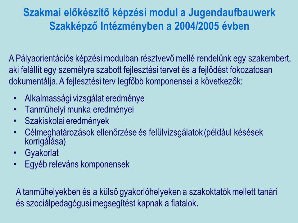 Szakmai előkészítő képzési modul a Jugendaufbauwerk Szakképző Intézményben a 2004/2005 évben •Alkalmassági vizsgálat eredménye •Tanműhelyi munka eredményei •Szakiskolai eredmények •Célmeghatározások ellenőrzése és felülvizsgálatok (például késések korrigálása) •Gyakorlat •Egyéb releváns komponensek A Pályaorientációs képzési modulban résztvevő mellé rendelünk egy szakembert, aki felállít egy személyre szabott fejlesztési tervet és a fejlődést fokozatosan dokumentálja.