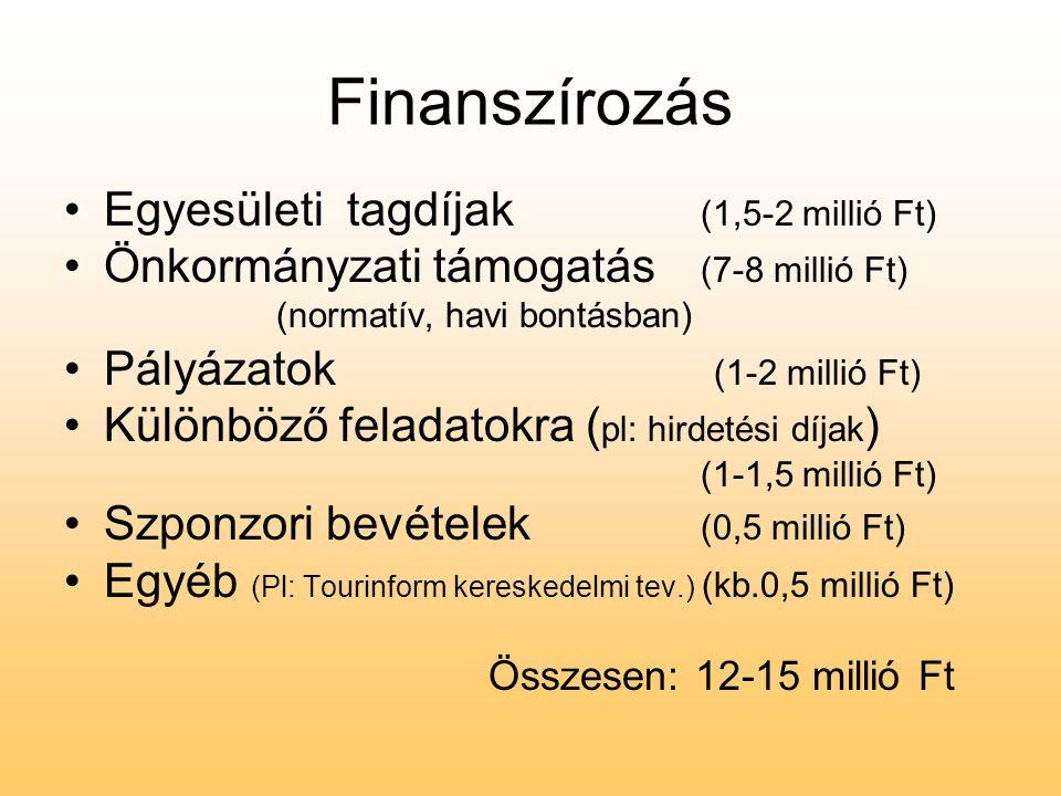 Finanszírozás •Egyesületi tagdíjak (1,5-2 millió Ft) •Önkormányzati támogatás (7-8 millió Ft) (normatív, havi bontásban) •Pályázatok (1-2 millió Ft) •