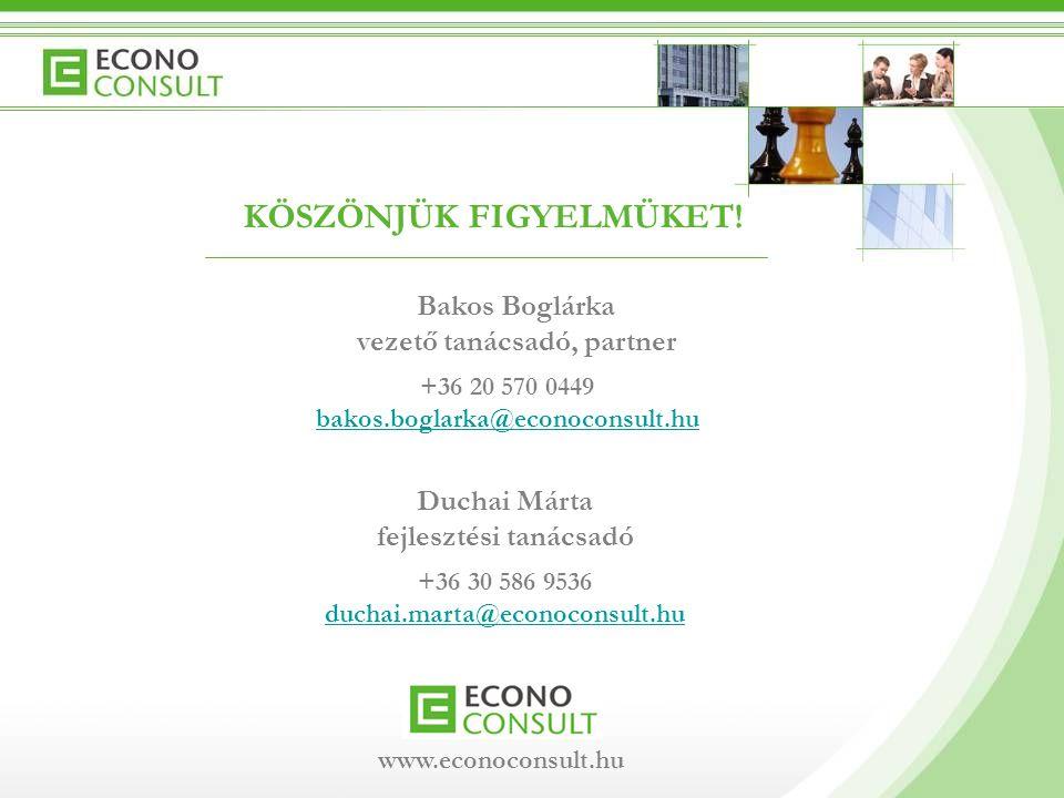 KÖSZÖNJÜK FIGYELMÜKET! +36 30 586 9536 duchai.marta@econoconsult.hu Bakos Boglárka vezető tanácsadó, partner Duchai Márta fejlesztési tanácsadó +36 20