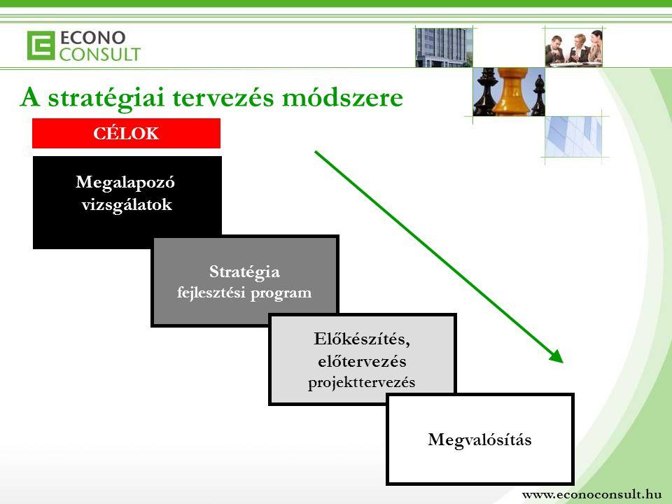 A stratégiai tervezés módszere Megalapozó vizsgálatok Stratégia fejlesztési program Előkészítés, előtervezés projekttervezés Megvalósítás www.econocon