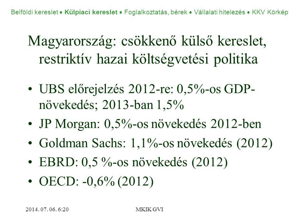 Magyarország: csökkenő külső kereslet, restriktív hazai költségvetési politika •UBS előrejelzés 2012-re: 0,5%-os GDP- növekedés; 2013-ban 1,5% •JP Morgan: 0,5%-os növekedés 2012-ben •Goldman Sachs: 1,1%-os növekedés (2012) •EBRD: 0,5 %-os növekedés (2012) •OECD: -0,6% (2012) 2014.