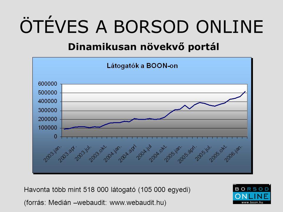 ÖTÉVES A BORSOD ONLINE Dinamikusan növekvő portál Havonta több mint 518 000 látogató (105 000 egyedi) (forrás: Medián –webaudit: www.webaudit.hu)