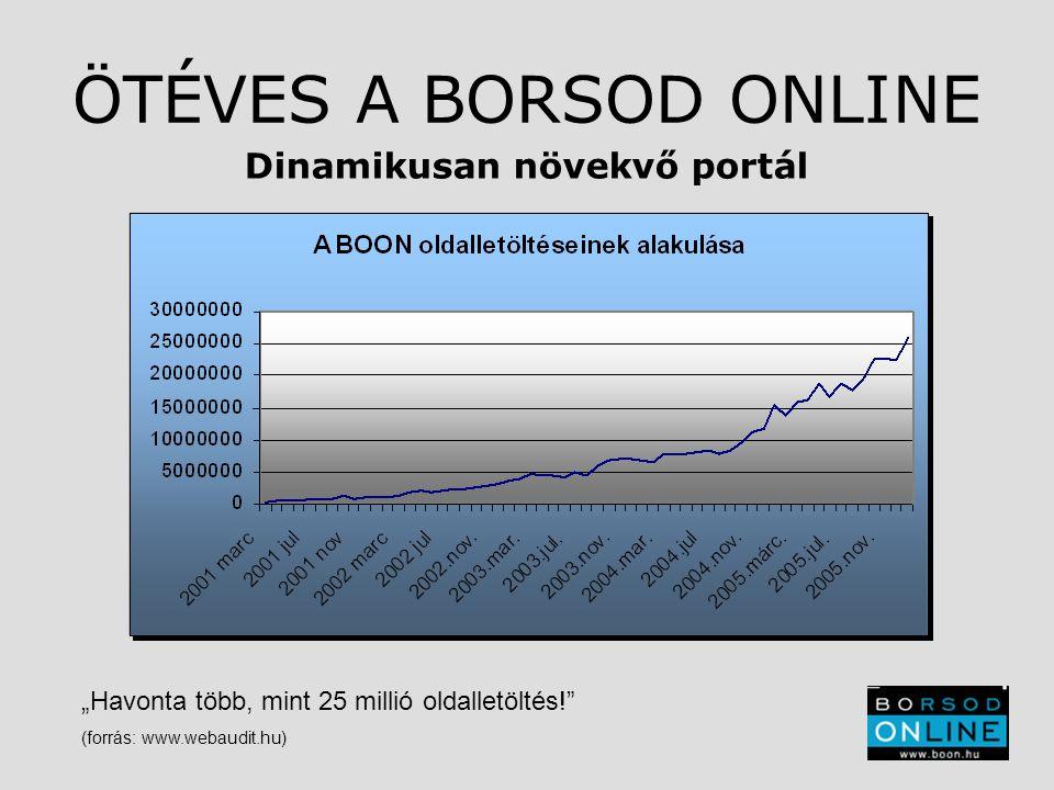 """ÖTÉVES A BORSOD ONLINE Dinamikusan növekvő portál """"Havonta több, mint 25 millió oldalletöltés! (forrás: www.webaudit.hu)"""