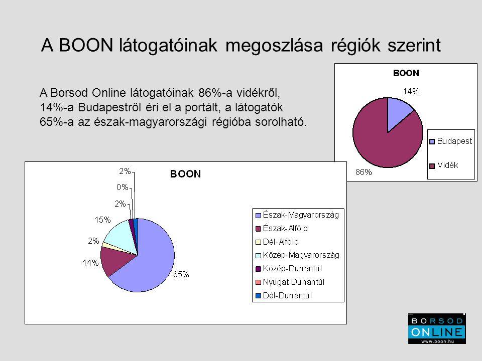 A BOON látogatóinak megoszlása régiók szerint A Borsod Online látogatóinak 86%-a vidékről, 14%-a Budapestről éri el a portált, a látogatók 65%-a az észak-magyarországi régióba sorolható.