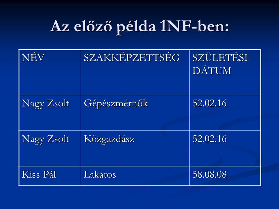 Az előző példa 1NF-ben: NÉVSZAKKÉPZETTSÉG SZÜLETÉSI DÁTUM Nagy Zsolt Gépészmérnők52.02.16 Közgazdász52.02.16 Kiss Pál Lakatos58.08.08