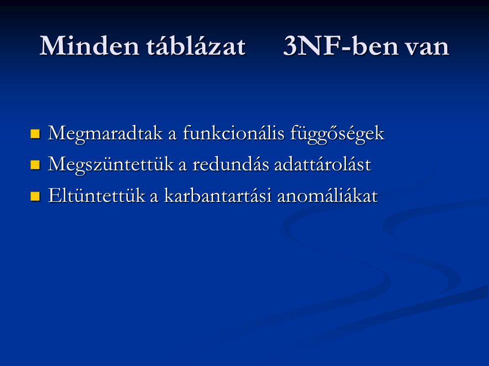Minden táblázat 3NF-ben van  Megmaradtak a funkcionális függőségek  Megszüntettük a redundás adattárolást  Eltüntettük a karbantartási anomáliákat