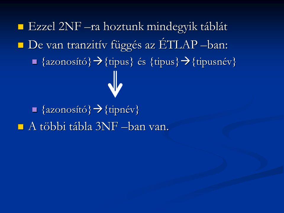  Ezzel 2NF –ra hoztunk mindegyik táblát  De van tranzitív függés az ÉTLAP –ban:  {azonosító}  {tipus} és {tipus}  {tipusnév}  {azonosító}  {tipnév}  A többi tábla 3NF –ban van.