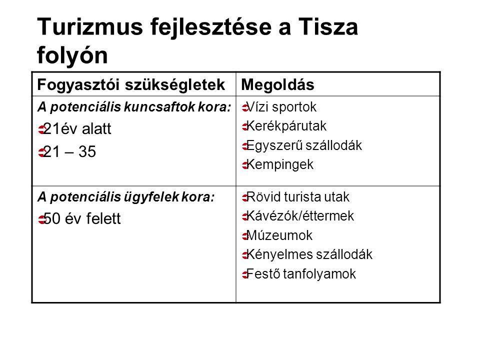 Turizmus fejlesztése a Tisza folyón Fogyasztói szükségletekMegoldás A potenciális kuncsaftok kora:  21év alatt  21 – 35  Vízi sportok  Kerékpáruta