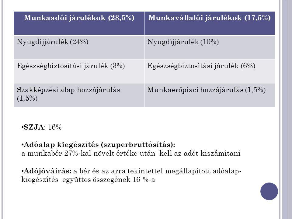 Munkaadói járulékok (28,5%)Munkavállalói járulékok (17,5%) Nyugdíjjárulék (24%)Nyugdíjjárulék (10%) Egészségbiztosítási járulék (3%)Egészségbiztosítási járulék (6%) Szakképzési alap hozzájárulás (1,5%) Munkaerőpiaci hozzájárulás (1,5%) • SZJA : 16% • Adóalap kiegészítés (szuperbruttósítás): a munkabér 27%-kal növelt értéke után kell az adót kiszámítani • Adójóváírás: a bér és az arra tekintettel megállapított adóalap- kiegészítés együttes összegének 16 %-a